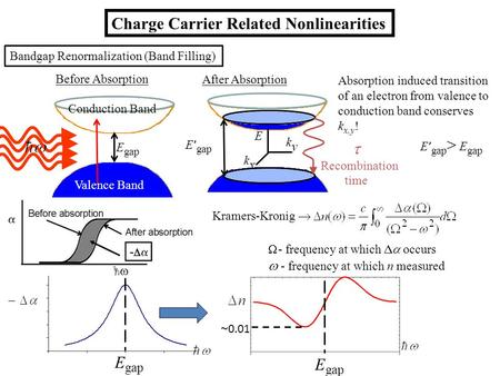 Charge Carrier Related Nonlinearities E gap Before Absorption After Absorption E gap E gap > E gap  Recombination time Bandgap Renormalization (Band Filling)
