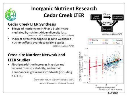 Inorganic Nutrient Research Cedar Creek LTER CDR LTER Hautier et al. 2015. Science Cedar Creek LTER Synthesis Effects of nutrients on NPP and Stability.