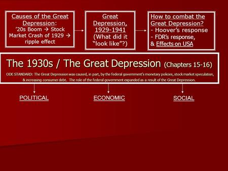 The 1930s / The Great Depression (Chapters 15-16) ODE STANDARD: The Great Depression was caused, in part, by the federal government's monetary policies,