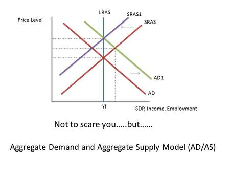 Not to scare you…..but…… Yf SRAS SRAS1 AD1 AD LRAS Price Level GDP, Income, Employment Aggregate Demand and Aggregate Supply Model (AD/AS)