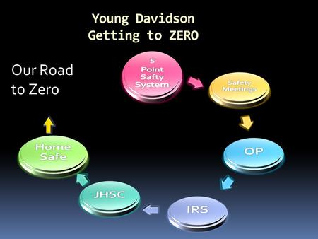 Our Road to Zero Young Davidson Getting to ZERO. Presentation agenda Fall From Scissor Deck  Review of incident  Action taken  Explanation of Green.