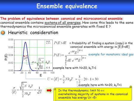 Ensemble equivalence = Probability of finding a system (copy) in the canonical ensemble with energy in [E,E+dE] example for monatomic ideal gas example.