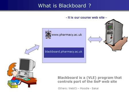 What is Blackboard ? www.pharmacy.ac.uk blackboard.pharmacy.ac.uk - It is our course web site - Others: WebCt – Moodle - Sakai Blackboard is a (VLE) program.