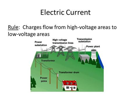 Electric Current Rule: Charges flow from high-voltage areas to low-voltage areas.