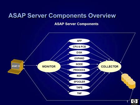 1 ASAP Server Components Overview PROCESS NODE EXPAND <strong>DISK</strong> CPU & PCB APP SPOOLER TAPE TMF RDF MONITORCOLLECTOR LOG ASAP Server Components ASAP CI.