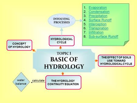 TOPIC 1 BASIC OF HYDROLOGY CONCEPT OF HYDROLOGY HYDROLOGICAL CYCLE THE EFFECT OF <strong>SOILS</strong> USE TOWARD HYDROLOGICAL CYCLE THE HYDROLOGY CONTINUITY EQUATION.