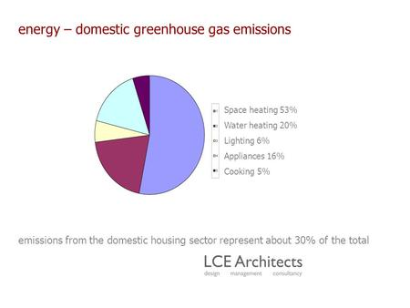 Energy – domestic greenhouse gas emissions emissions from the domestic housing sector represent about 30% of the total Space heating 53% Water heating.
