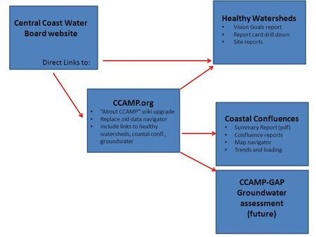 "` CCAMP.org ""About CCAMP"" wiki upgrade Replace old data navigator Include links to healthy watersheds, coastal confl., groundwater Central Coast Water."