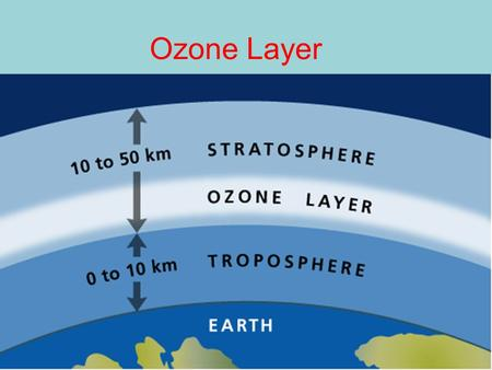 Ozone Layer. What is Ozone? Ozone is present high in our stratosphere as a gas. Molecules of ozone absorb ultraviolet (UV) light emitted by our Sun. By.