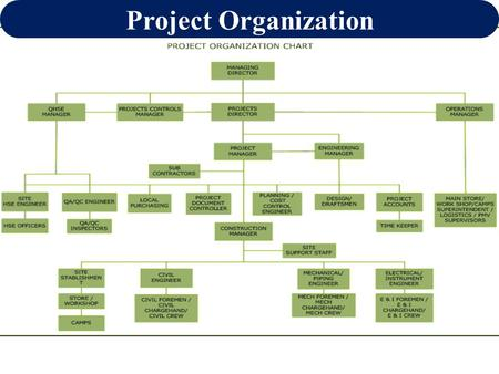 Topic Project Organization  Ppt Download