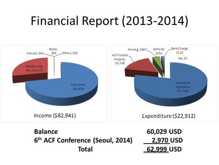Financial Report (2013-2014) Balance 60,029 USD 6 th ACF Conference (Seoul, 2014) 2,970 USD Total 62,999 USD.