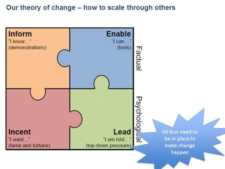 Our theory of change – how to scale through others All four need to be in place to make change happen.