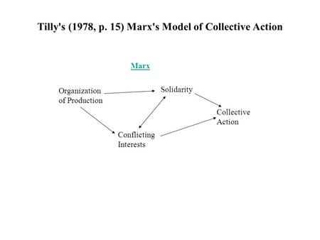 Tilly's (1978, p. 15) Marx's Model of Collective Action Marx Organization of Production Solidarity Conflicting Interests Collective Action.