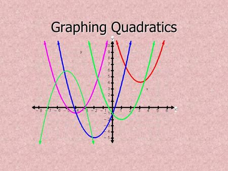 Graphing Quadratics.