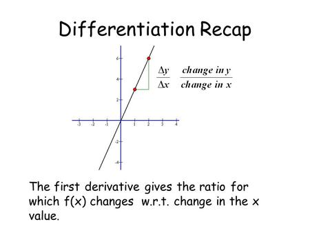 Differentiation Recap The first derivative gives the ratio for which f(x) changes w.r.t. change in the x value.