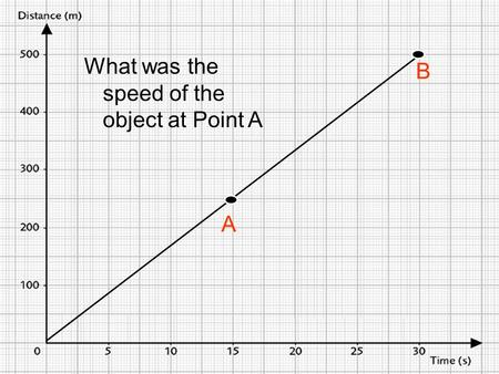 A B What was the speed of the object at Point A. A B Distance = Time = Speed = distance/time.
