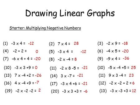 Drawing Linear Graphs Starter: Multiplying Negative Numbers (1) -3 x 4 = (4) -2 + 2 = (7) -6 x 4 + 4 = (10) -3 x 3 +9 = (13) 7 x -4 +2 = (16) 4 x -4 +9.