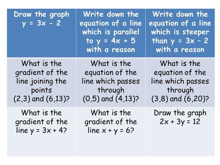 Draw the graph y = 3x - 2 Write down the equation of a line which is parallel to y = 4x + 5 with a reason Write down the equation of a line which is steeper.