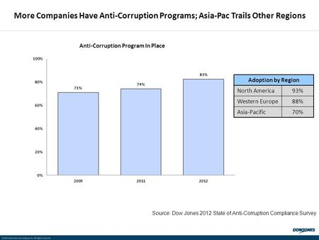 © 2011 Dow Jones & Company, Inc. All rights reserved. More Companies Have Anti-Corruption Programs; Asia-Pac Trails Other Regions Adoption by Region North.