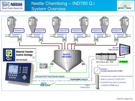 Internal usage only Nestle Chembong – IND780 Q.i System Overview.