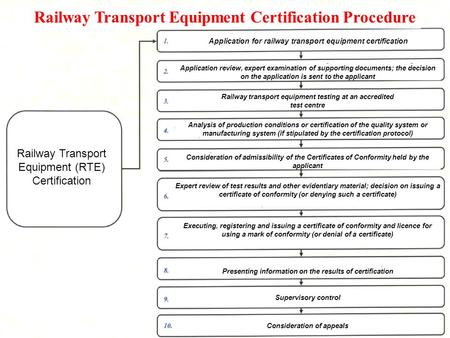 Railway Transport Equipment (RTE) Certification Railway Transport Equipment Certification Procedure Application for railway transport equipment certification.