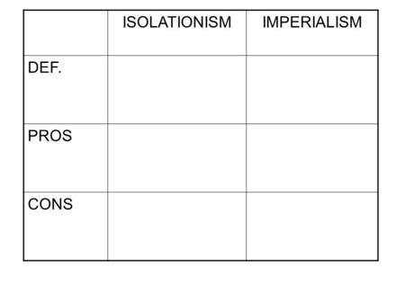 ISOLATIONISMIMPERIALISM DEF. PROS CONS. Causes of Imperialism: 1. 2. 3. Alfred Mahan and The Great White Fleet Due to new trade markets Mahan calls for.