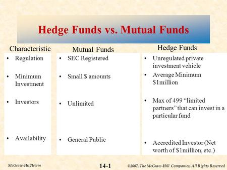©2007, The McGraw-Hill Companies, All Rights Reserved 14-1 McGraw-Hill/Irwin Hedge Funds vs. Mutual Funds Regulation Minimum Investment Investors Availability.