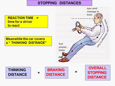 "STOPPING DISTANCES REACTION TIME = time for a driver to react Meanwhile the car covers a "" THINKING DISTANCE"" OVERALL STOPPING DISTANCE = THINKING DISTANCE."