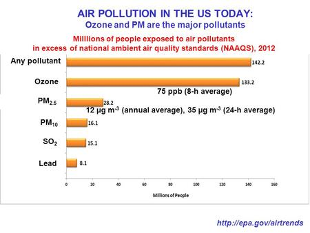 AIR POLLUTION IN THE US TODAY: Ozone and PM are the major pollutants