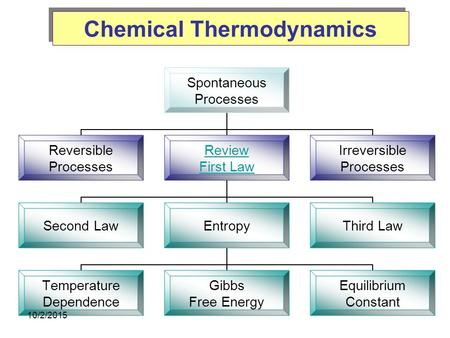 Chemical Thermodynamics Spontaneous Processes Reversible Processes Review First Law Second LawEntropy Temperature Dependence Gibbs Free Energy Equilibrium.