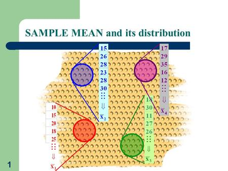 1 SAMPLE MEAN and its distribution. 2 CENTRAL LIMIT THEOREM: If sufficiently large sample is taken from population with any distribution with mean  and.