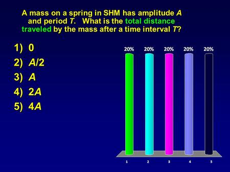 A mass on a spring in SHM has amplitude A and period T. What is the total distance traveled by the mass after a time interval T? 1) 0 2) A/2 3) A 4) 2A.