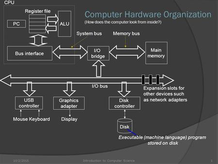 CPU Computer Hardware Organization (How does the computer look from inside?) Register file ALU PC System bus Memory bus Main memory Bus interface I/O bridge.