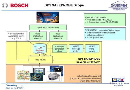 CG meeting 2007-09-10, BOSCH 1 SP1 SAFEPROBE Scope data fusion SafeSpot external application client, e.g. CVIS node application client #1 node application.