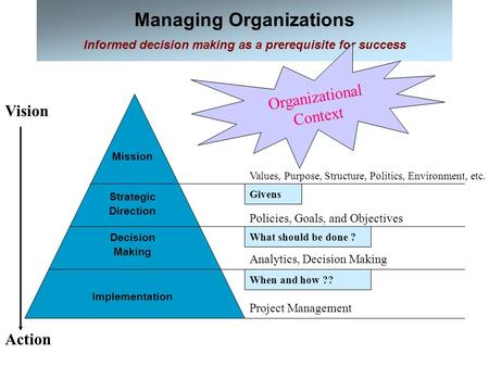 Managing Organizations Informed decision making as a prerequisite for success Action Vision Mission Organizational Context Policies, Goals, and Objectives.