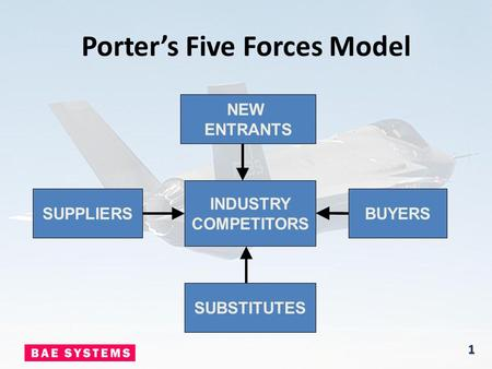 Porter's Five Forces Model INDUSTRY COMPETITORS SUBSTITUTES BUYERSSUPPLIERS NEW ENTRANTS 1.