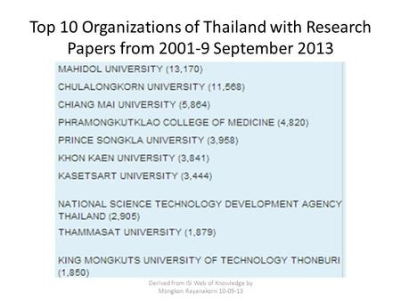 Top 10 Organizations of Thailand with Research Papers from 2001-9 September 2013 Derived from ISI Web of Knowledge by Mongkon Rayanakorn 10-09-13.