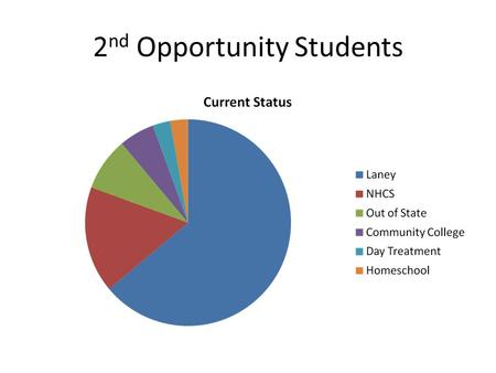 2 nd Opportunity Students. Attendance Comparison 17% increase in attendance 22% increase in attendance.