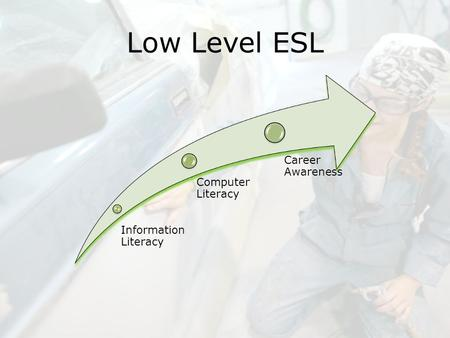Low Level ESL Information Literacy Computer Literacy Career Awareness.