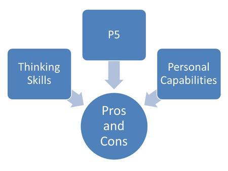 Pros and Cons Thinking Skills P5 Personal Capabilities.