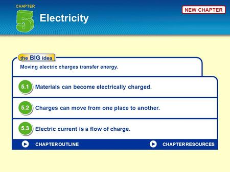 NEW CHAPTER Electricity CHAPTER the BIG idea Moving electric charges transfer energy. Materials can become electrically charged. Charges can move from.