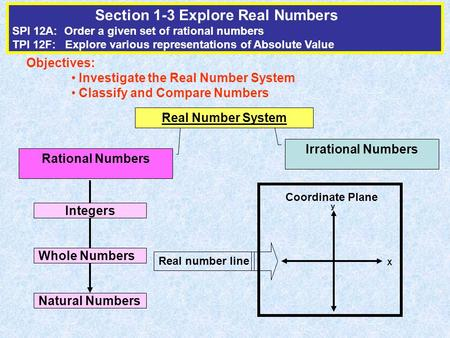 Section 1-3 Explore Real Numbers SPI 12A: Order a given set of rational numbers TPI 12F: Explore various representations of Absolute Value Objectives: