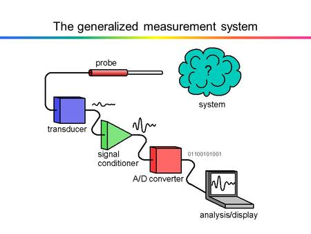 The generalized measurement system. Compare to Figure 2.1 Measurand Sensing element Signal modification subsystem Indicator or recorder.