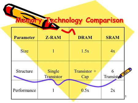 1 Memory Technology Comparison ParameterZ-RAMDRAMSRAM Size11.5x4x StructureSingle Transistor Transistor + Cap 6 Transistor Performance10.5x2x.