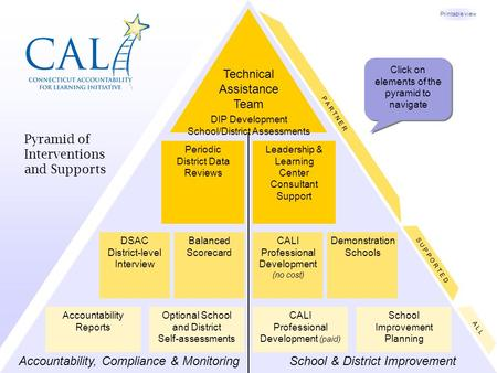 CALI Professional Development (paid) Balanced Scorecard Periodic District Data Reviews Leadership & Learning Center Consultant Support Accountability,