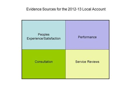 Peoples Experience/Satisfaction Performance ConsultationService Reviews Evidence Sources for the 2012-13 Local Account.