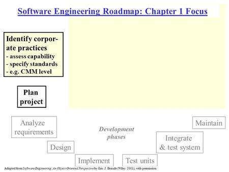 Plan project Integrate & test system Analyze requirements Design Maintain Test unitsImplement Software Engineering Roadmap: Chapter 1 Focus Identify corpor-
