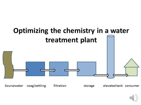 Sourcewater coag/settling filtration storage elevated tank consumer Optimizing the chemistry in a water treatment plant.