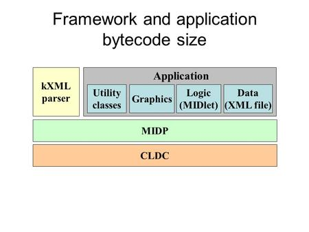 Framework and application bytecode size CLDC MIDP kXML parser Utility classes Graphics Logic (MIDlet) Application Data (XML file)
