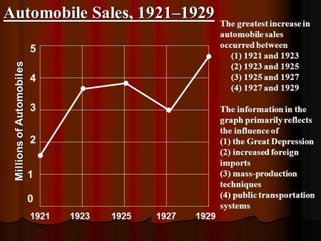 Automobile Sales, 1921–1929 Millions of Automobiles 5 4 3 2 1 0 1921 1923 1925 1927 1929 The greatest increase in automobile sales occurred between (1)